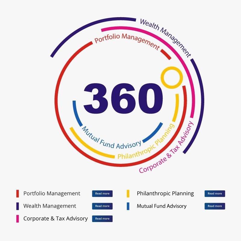360 planning